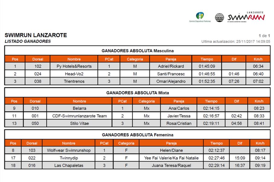 Swimrun Lanzarote 2018 Rankings per Category